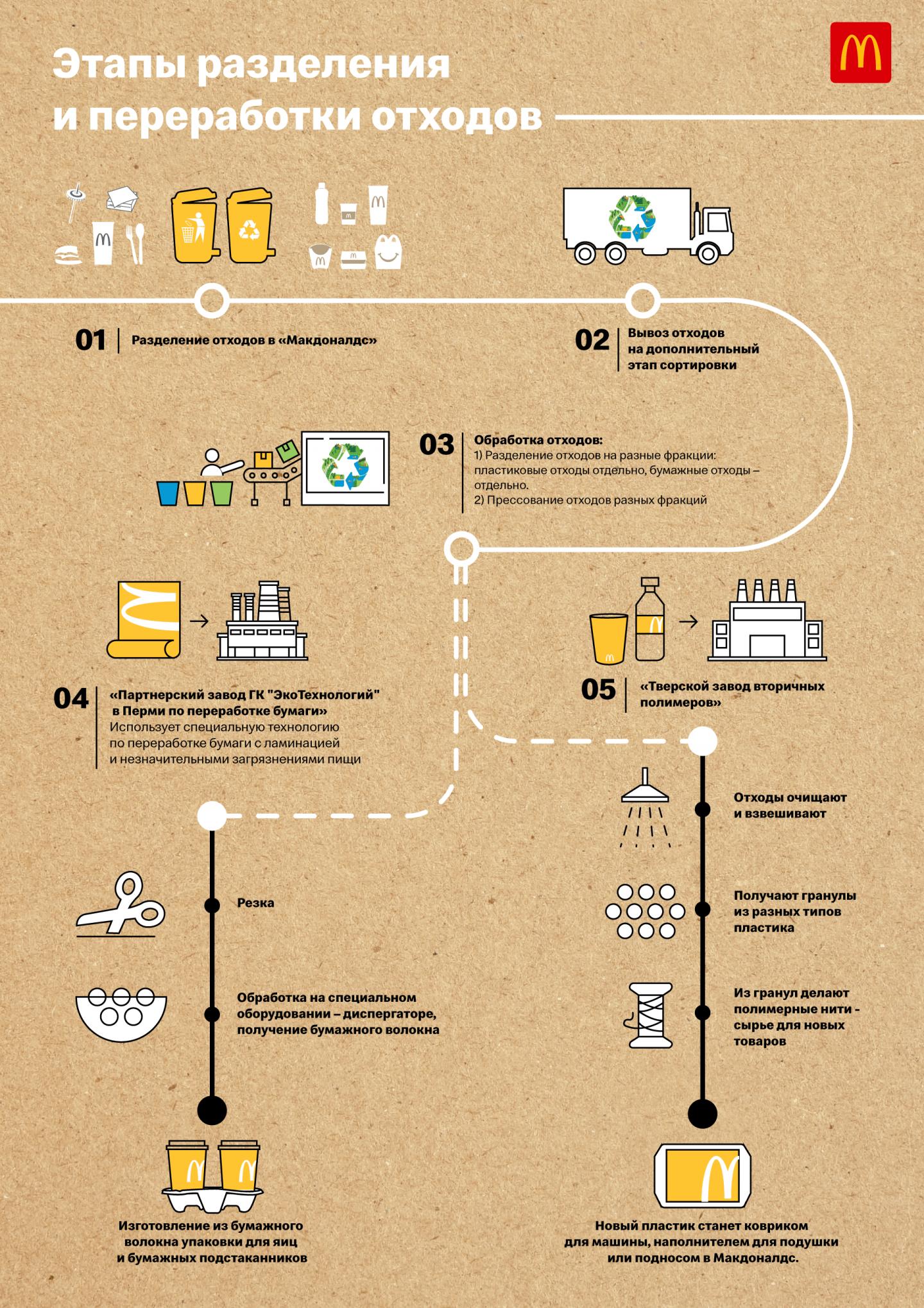 этапы разделения и переработки отходов